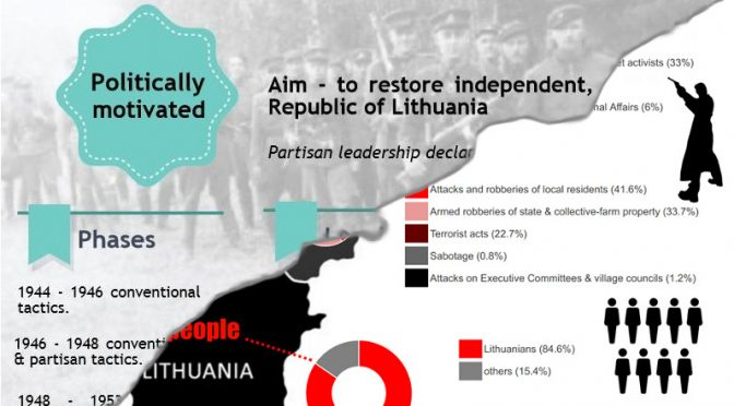 25, 12 ar 30 tūkstančių? Ką apie partizaninio karo aukas sako tyrimų duomenys