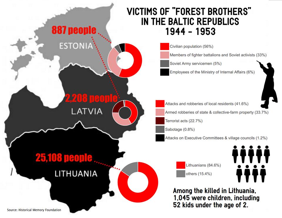 Rusijos URM infografikas apie partizanų aukas Baltijos šalyje